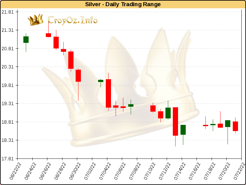 Daily Trading Range for Silver