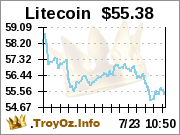 Litecoin prices from TroyOz.Info
